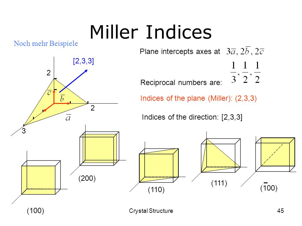 Miller Indices Noch mehr Beispiele Plane intercepts axes at [2,3,3]